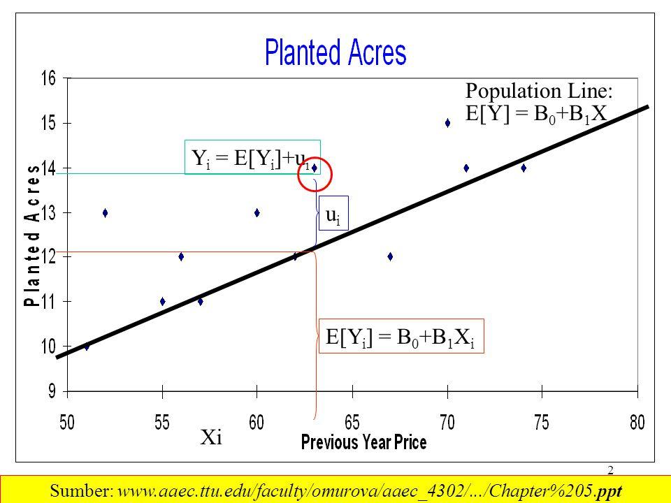 Population Line: E[Y] = B0+B1X Yi = E[Yi]+ui ui E[Yi] = B0+B1Xi Xi